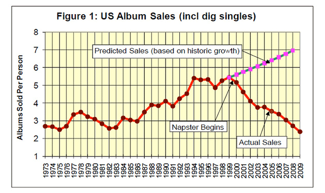 music industry sales decline