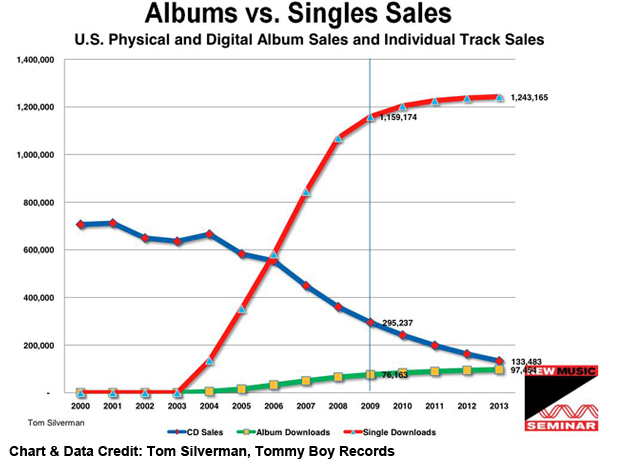 album downloads graph